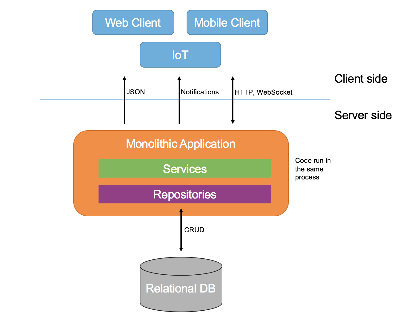 monolithic_architecture_diagram