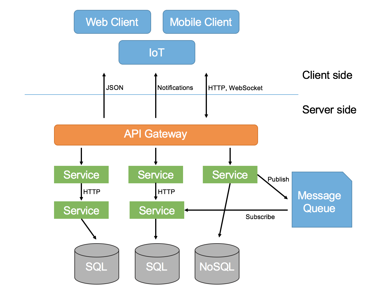 an overview of microservices architecture. Black Bedroom Furniture Sets. Home Design Ideas